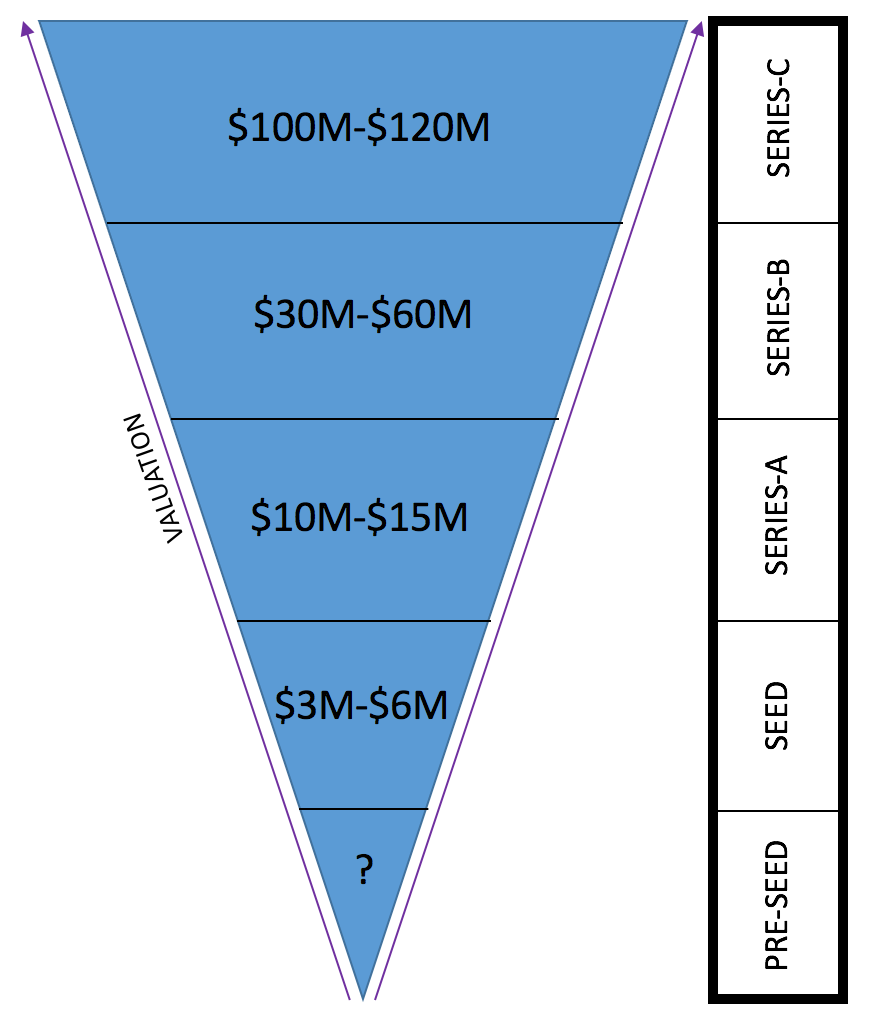 Inverted Valuation Pyramid
